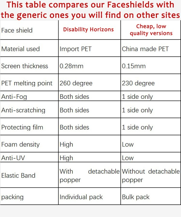 Image is a table comparing the higher quality of our faceshields, with generic face shields you may find on other websites