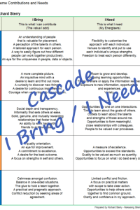Cascade bring need report strengthsfinder theme contributions motivators confidence