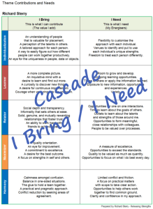 Cascade bring need report strengthsfinder theme contributions