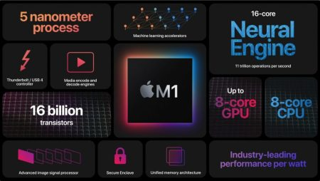 Apple Unveils New M1-Powered MacBook Air, MacBook Pro, and Mac mini