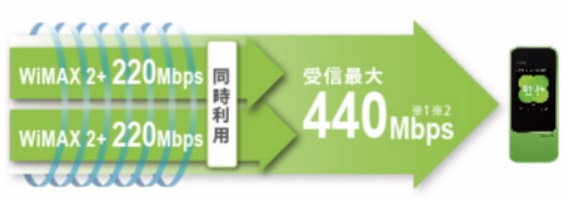 W04下り最大440Mbps