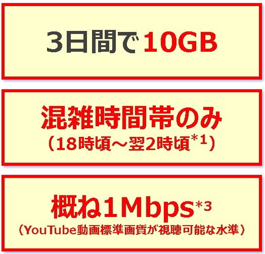 2017年2月2日より3日10GBで通信制限