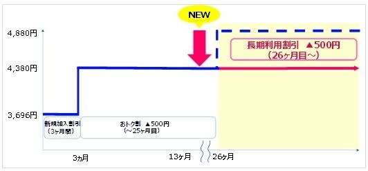 UQ WiMAXの月額料金料金