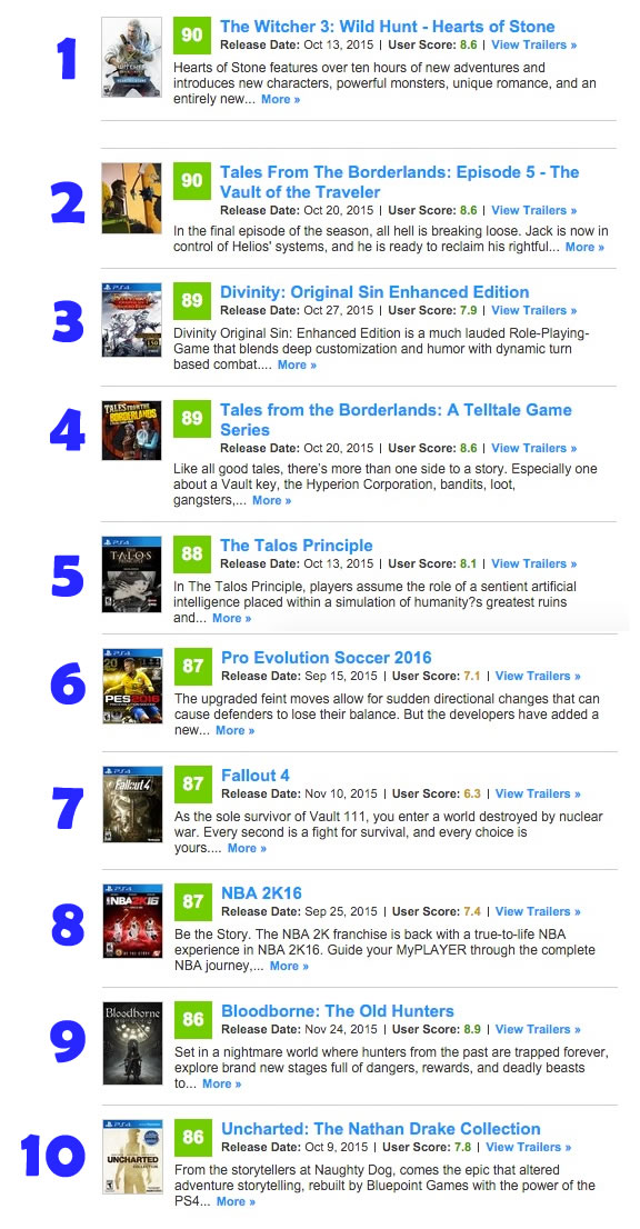 Top 10 Rated PS4 Games released in the Last 3 Months – The Witcher 3