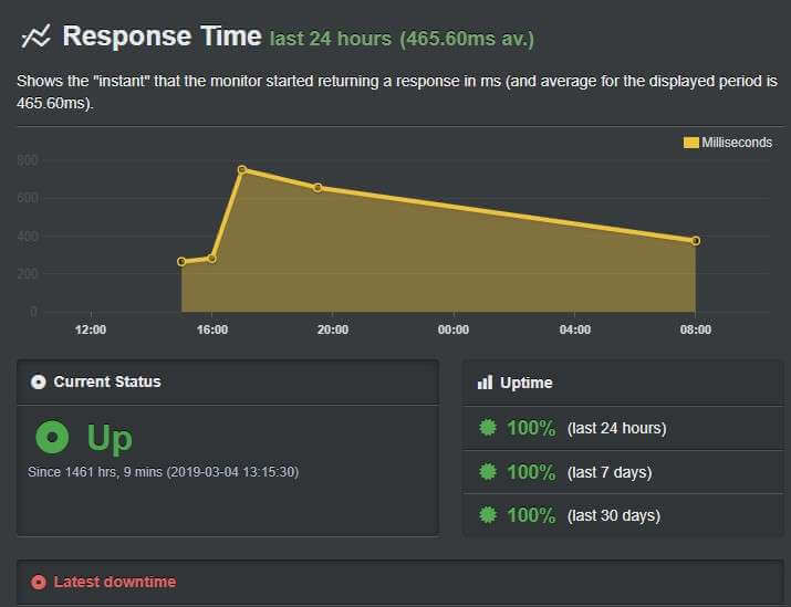 DomainKing uptime report
