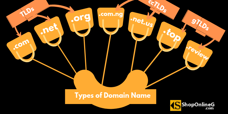 How Do I Buy A Domain Name In Nigeria Hosting Guide How To