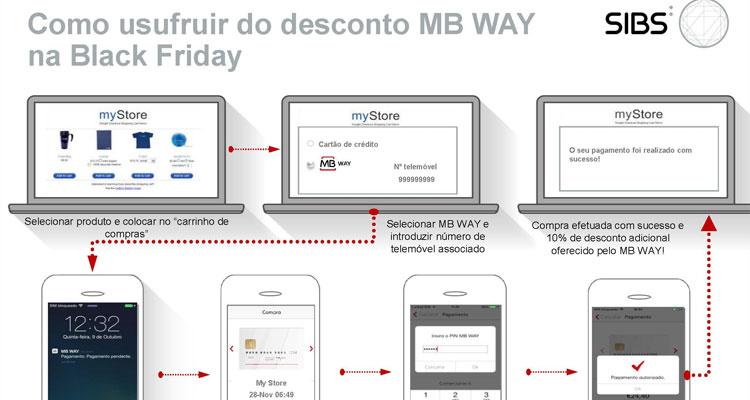 MB WAY dá desconto adicional de 10% em compras na Black Friday