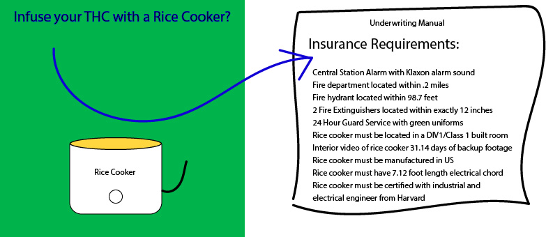 Cannabis Insurance Requirements when using a rice cooker
