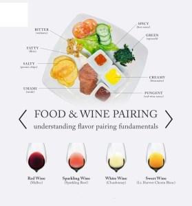 Rượu vang trắng, rượu vang đỏ và rượu vang sủi bọt đều có hương vị rất đa dạng và phức tạp. Điều đó có nghĩa là có hàng trăm