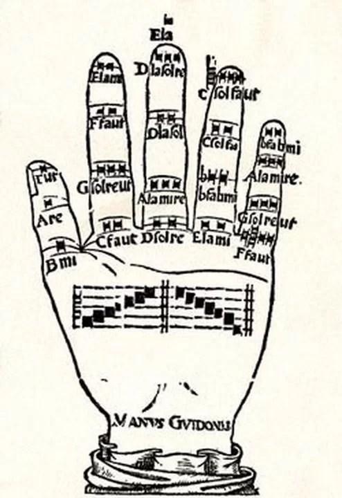семь нот запоминание нот с помощью руки