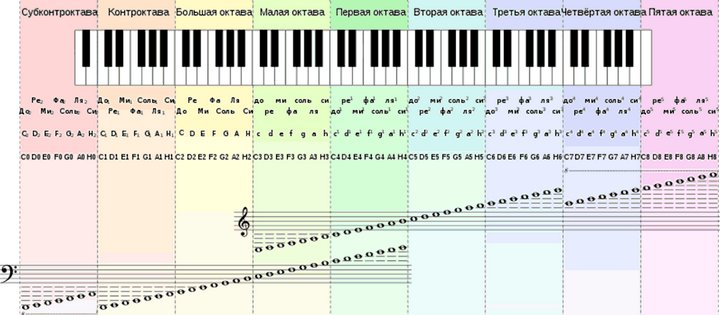 семь нот современная нотная азбука