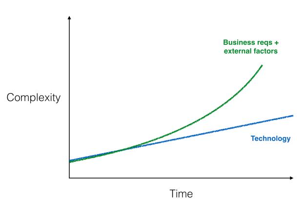 diagram-exp-dev