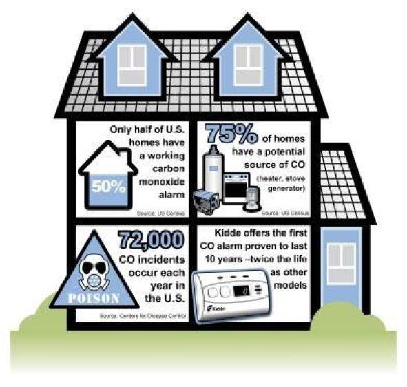 The Best Carbon Monoxide Alarm