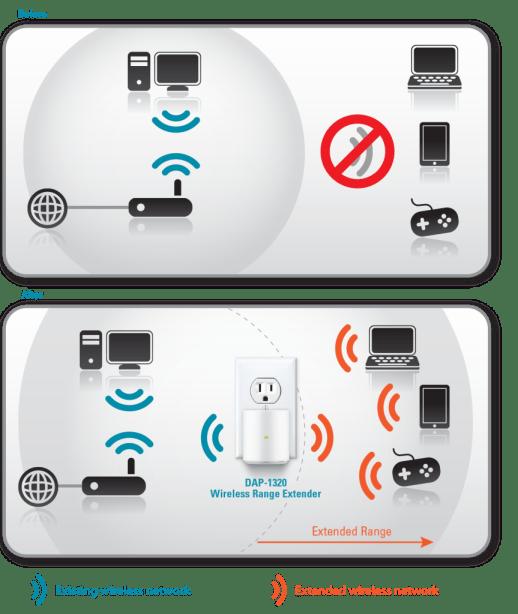 D-Link Wireless Range Extender 1320