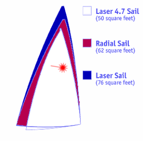 Laser sail areas
