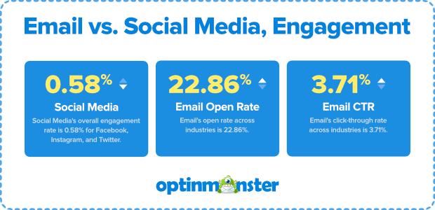 email-vs-social-media-engagement-3