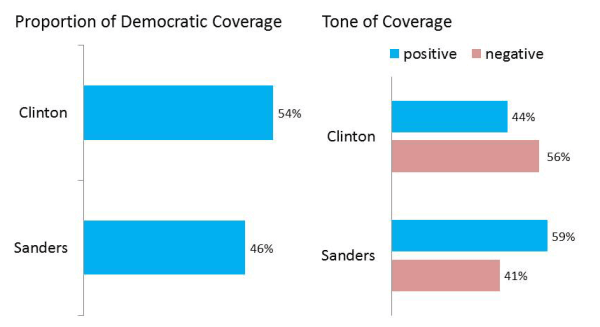 Democratic Candidate Coverage — Initial Contests