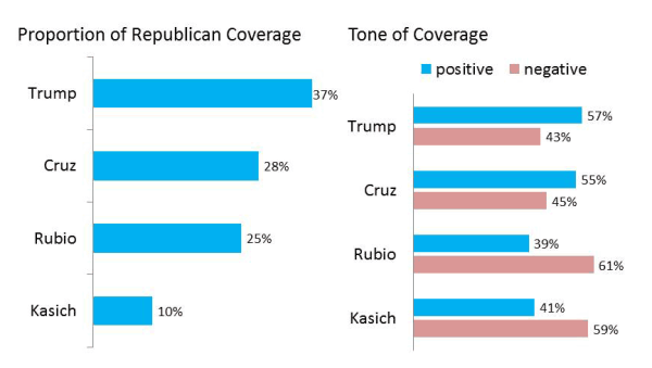 Republican Candidate Coverage — Initial Contests