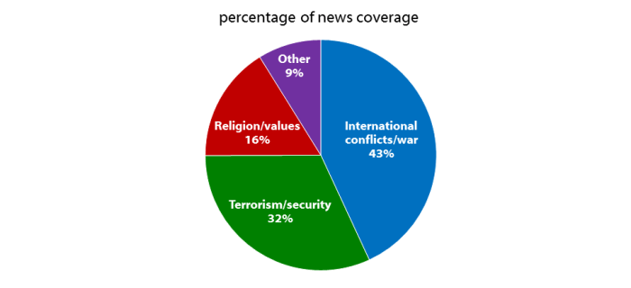 Charts of news coverage topics