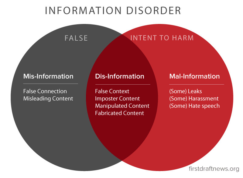 Information Disorder Toward An Interdisciplinary Framework For Research And Policymaking Shorenstein Center