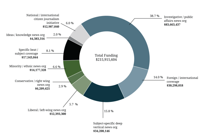 Figure 4. U.S. foundation funding for national news nonprofits, 2010-2015