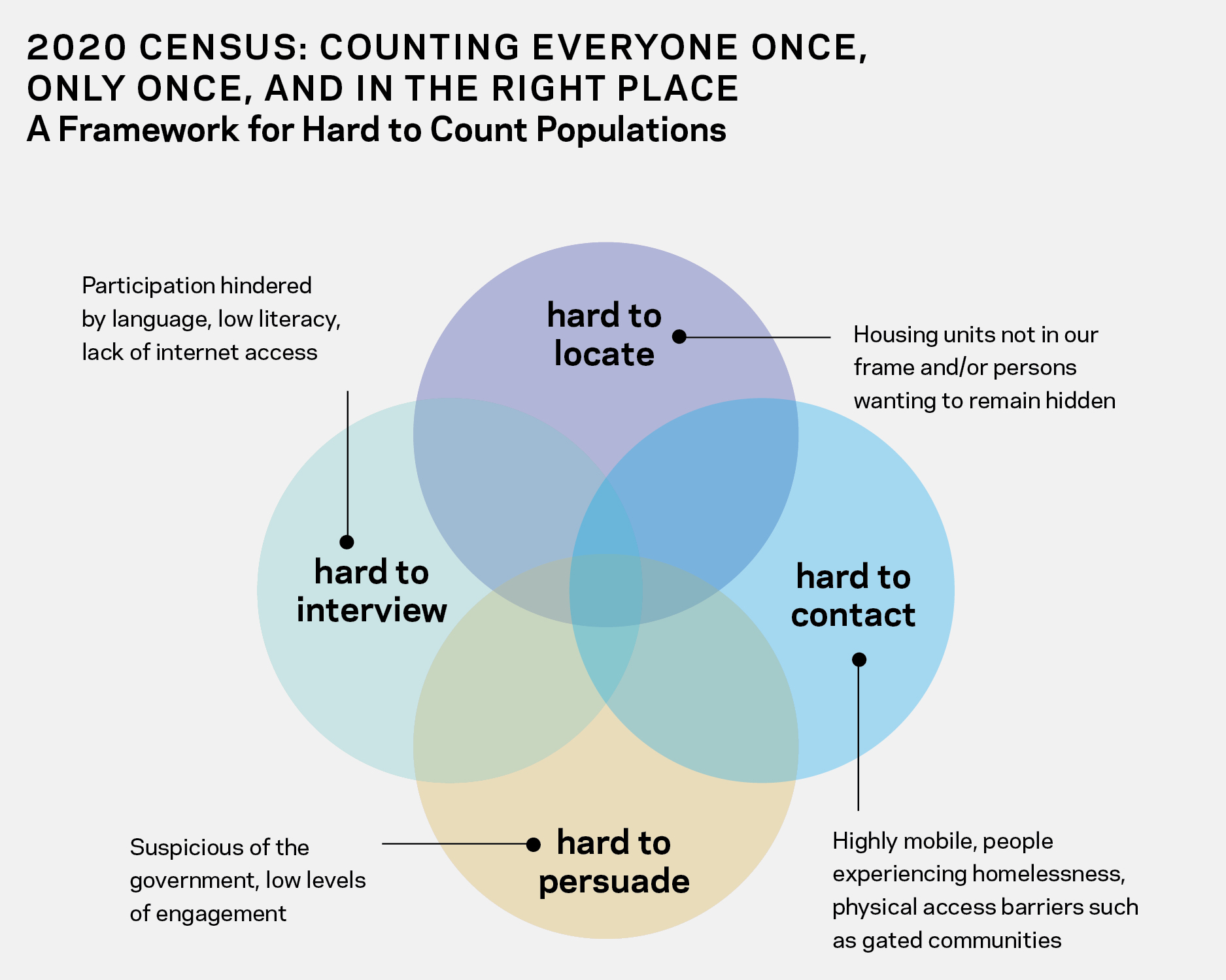 Can Cities Save the Census? A Local Framework for Our
