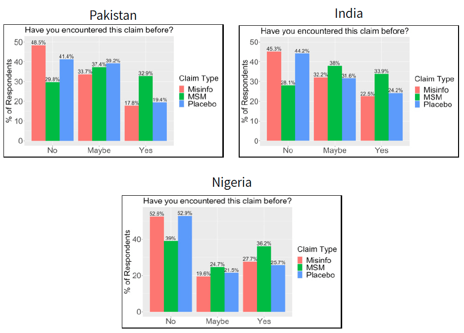 """Figure shows charts of responses to the question """"have you encountered this claim before"""" from surveys in Pakistan, India, and Nigeria. Results are described in the caption."""