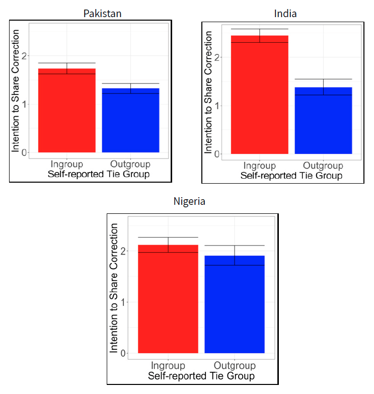 Figure shows respondents intention to share corrections based on In-Group vs. Out-Group status of the person sending the correction.