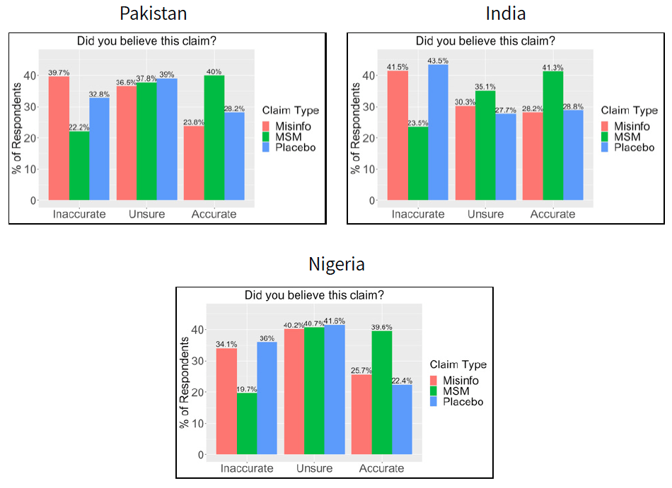 """Figure shows charts of responses to the question """"Did you believe this claim"""" from surveys in Pakistan, India, and Nigeria. Summary of results is in the caption."""