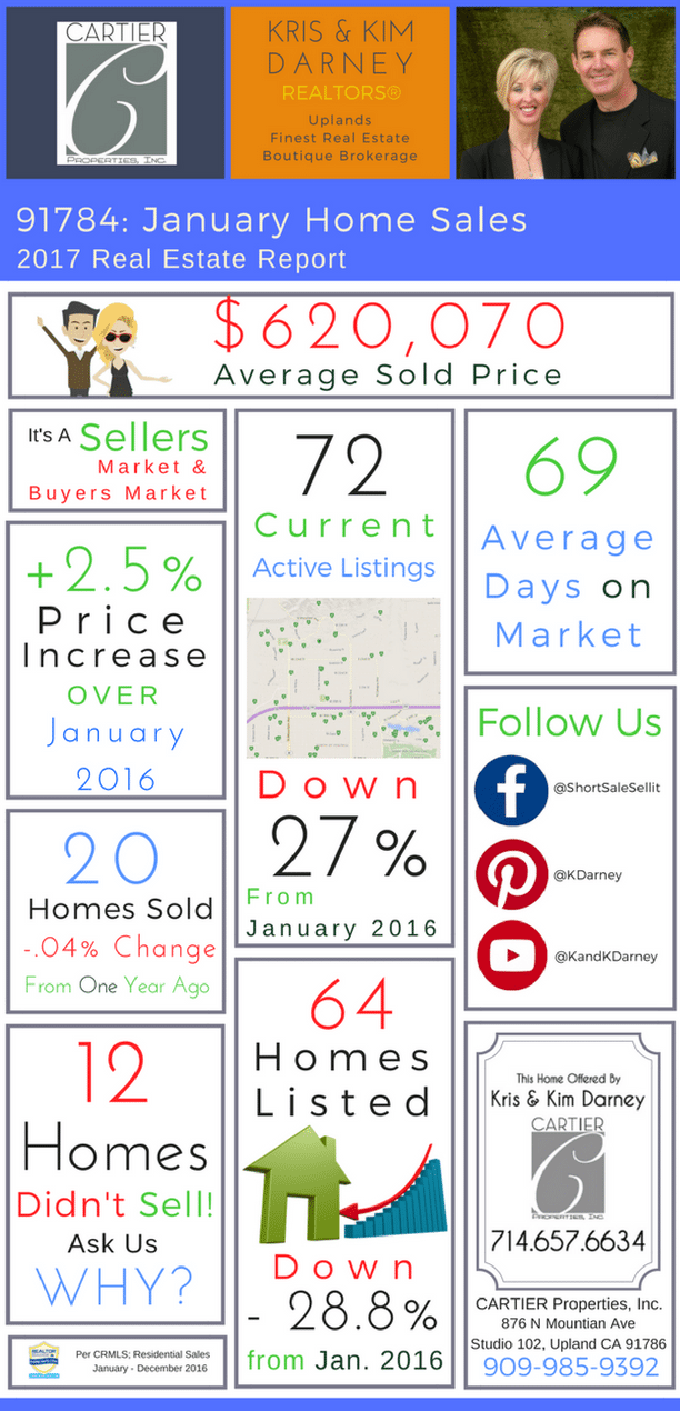 Upland 91784 January 2017 Homes Sales Report