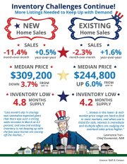 Housing Inventory Challenges Causing Home Sales To Slow