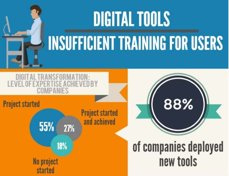 One in two users do not feel trained enough on digital tools