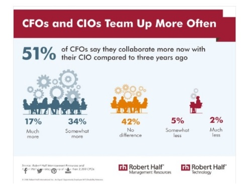 Business collaboration drives organizational growth