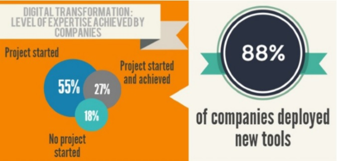 How to increase the digital performance of your employees?