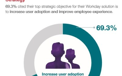 Workday Solution: increase user adoption