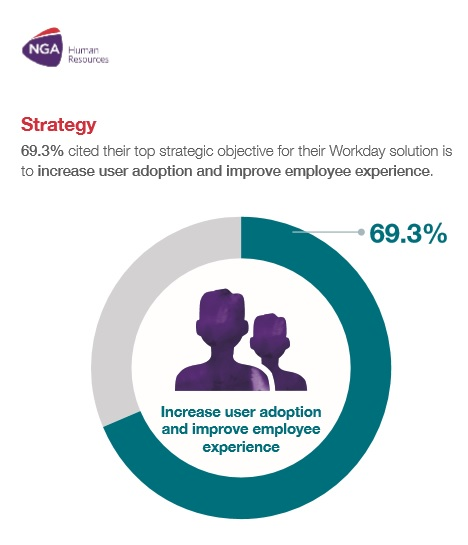 increase user adoption and improve employee experience
