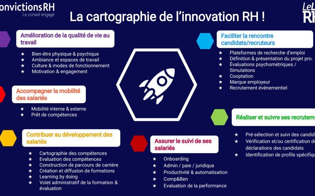 Shortways est présent sur la cartographie de l'innovation du Lab RH !