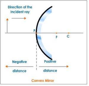sign-convention-convex-mirror