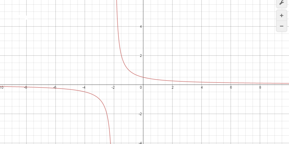 Calculus graph - 1