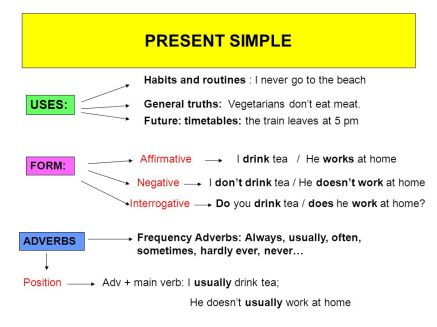 Presente simple explicación básica