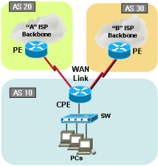 4-2-1  Cisco dual BGP with prefix Length (Load-balancing