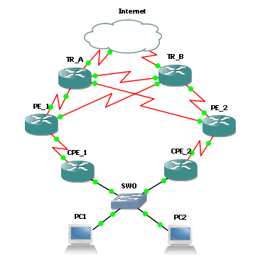 5-1-1  Cisco dual BGP with AS prepend-HSRP (Load-sharing