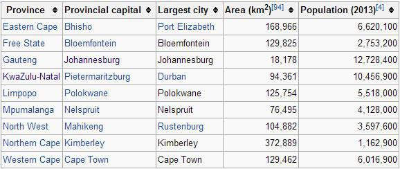 Provincial Capitals Cities of South Africa