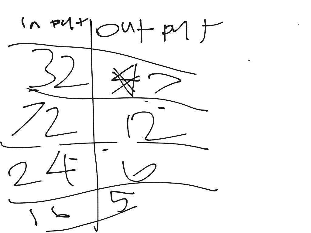 Input Output Chart Math