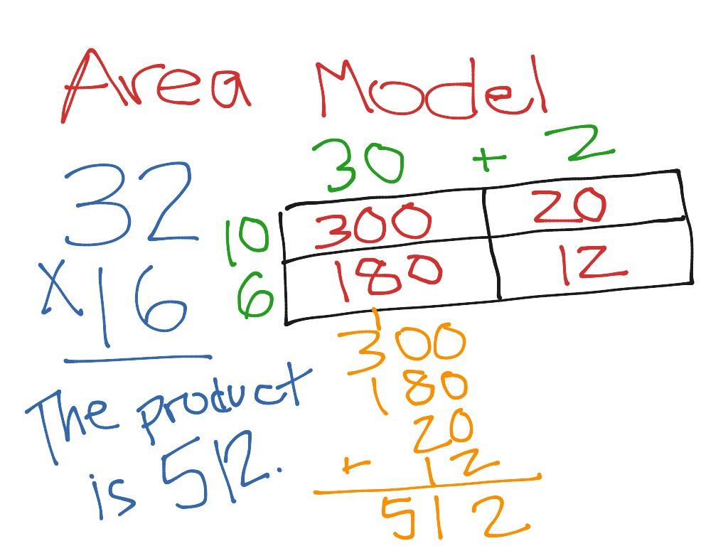 Area Model 2x2