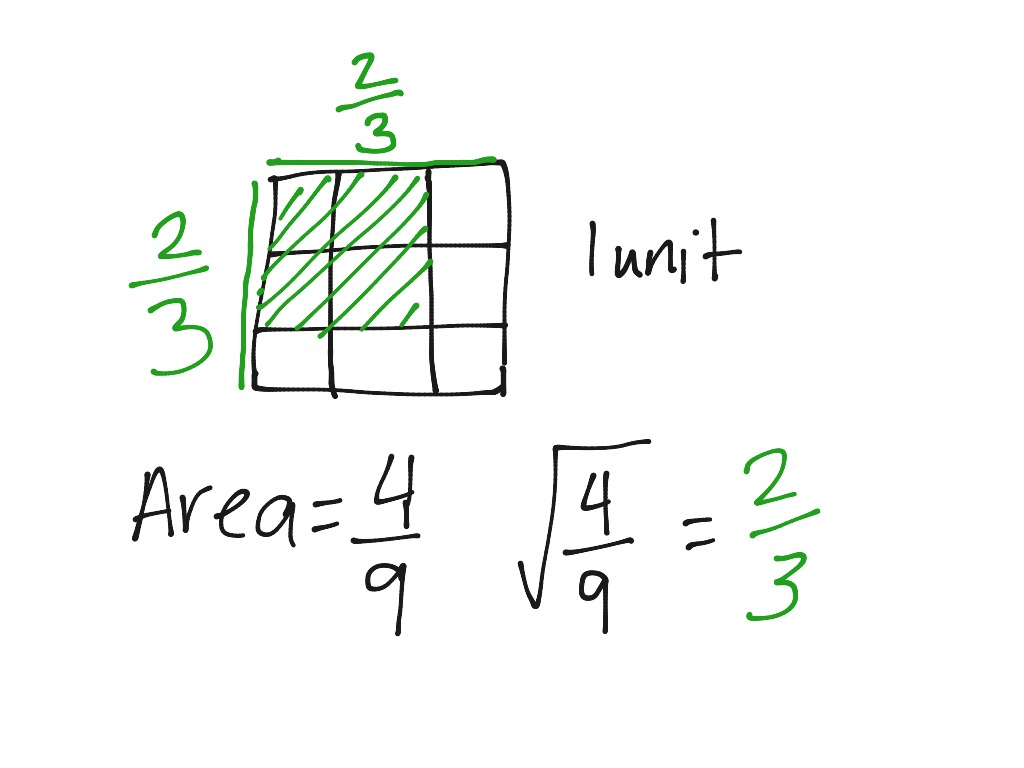 A14 Square Roots Of Fractions
