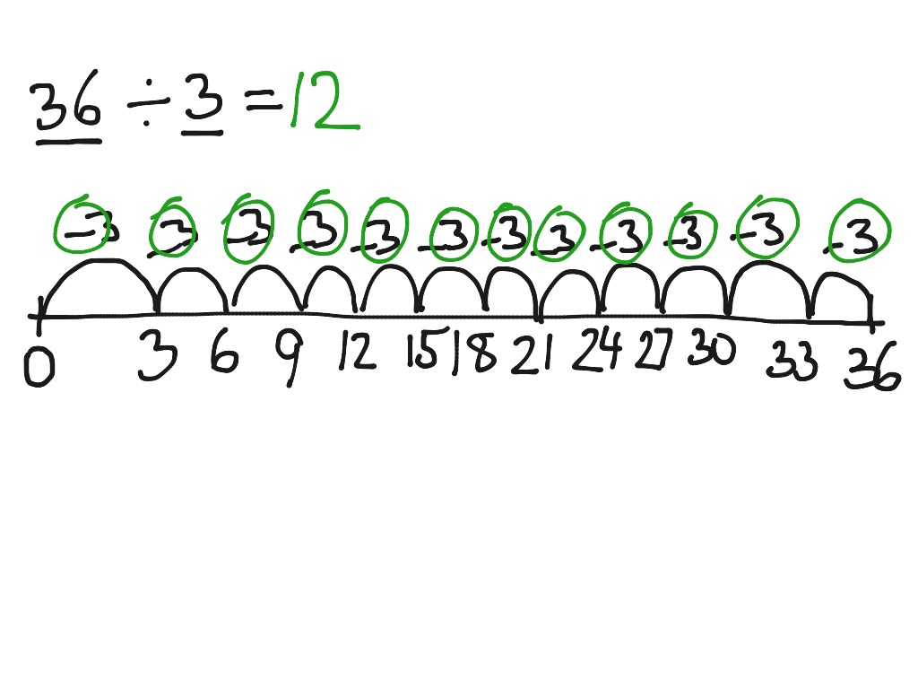Division Using Grouping Repeated Subtraction