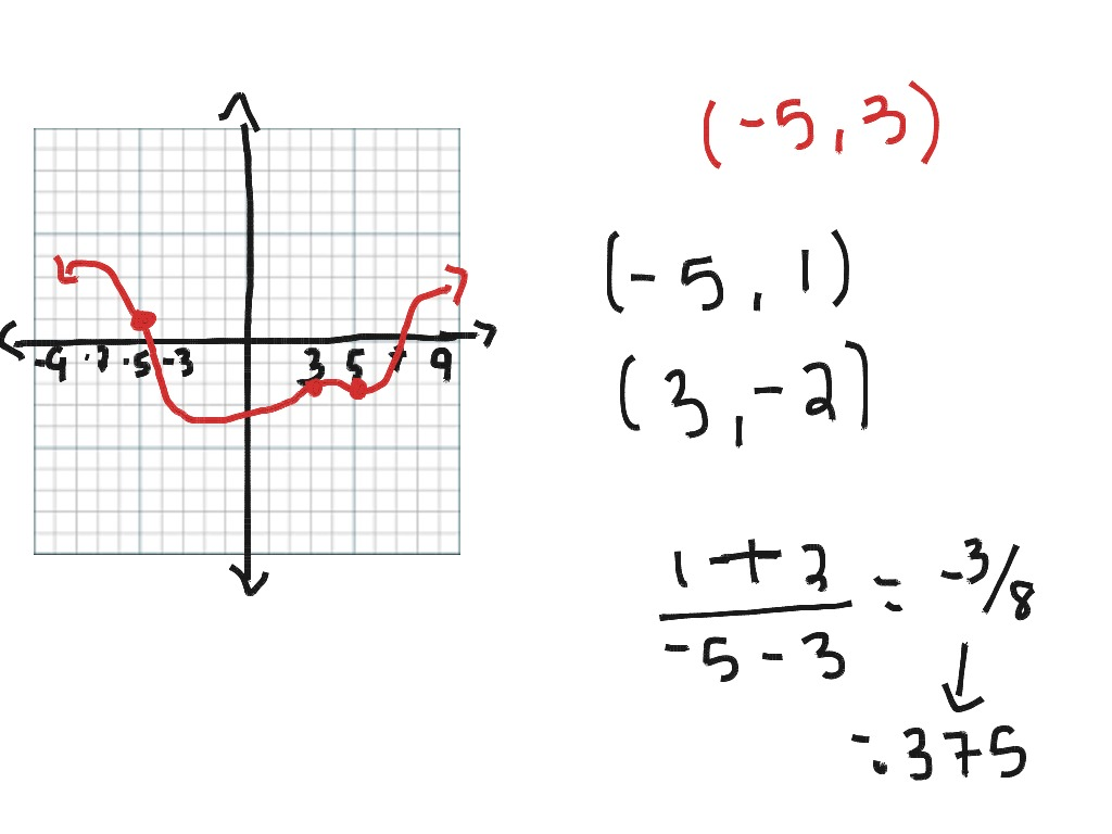 Average Rate Of Change On Graphs Equations And Tables