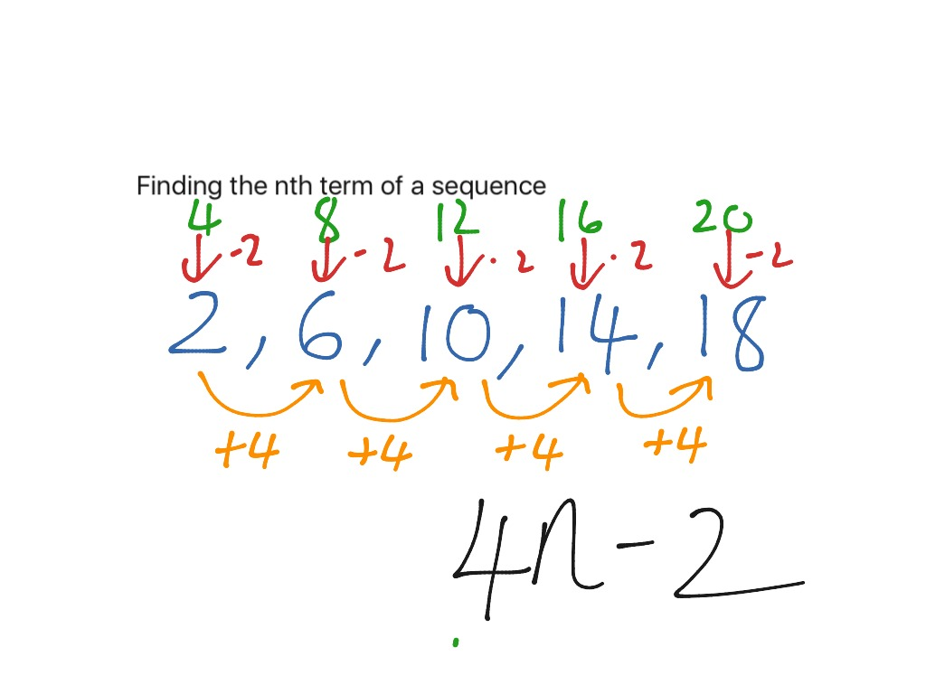 Finding The Nth Term
