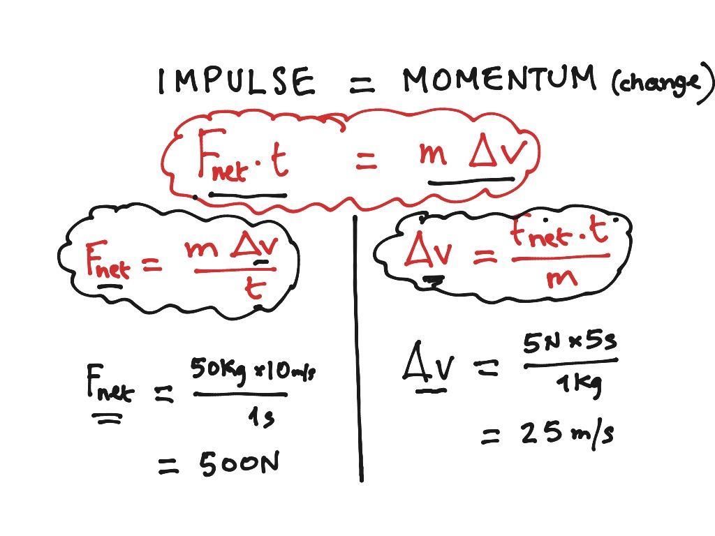 Impulse Momentum Relationship Re Arranged